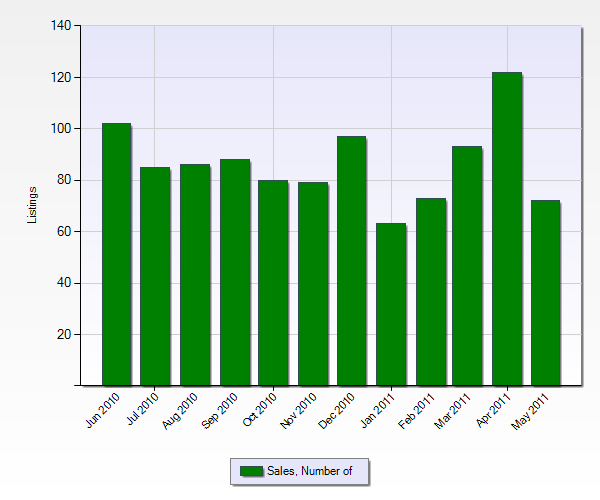 Number of Sales in Moreno Valley from the Past 12 Months (Chart Below)