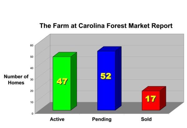 Farm Market Graph