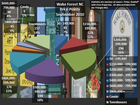 September 2010 Wake Forest NC Market Report