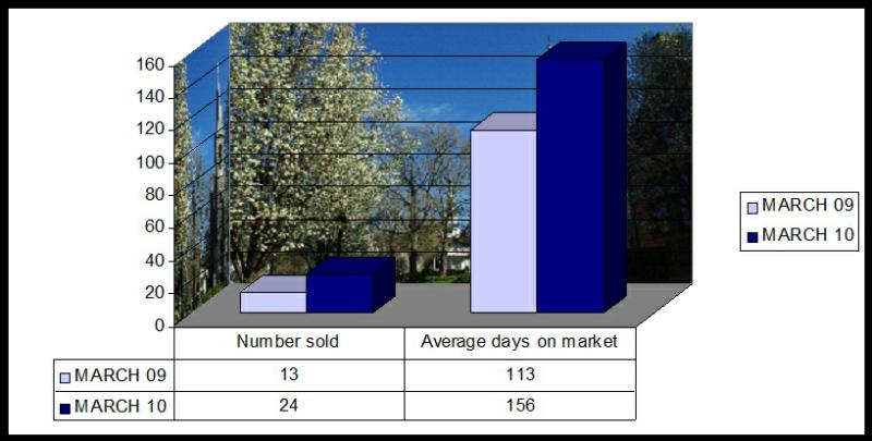 Home  Sale Stats New Milford CT