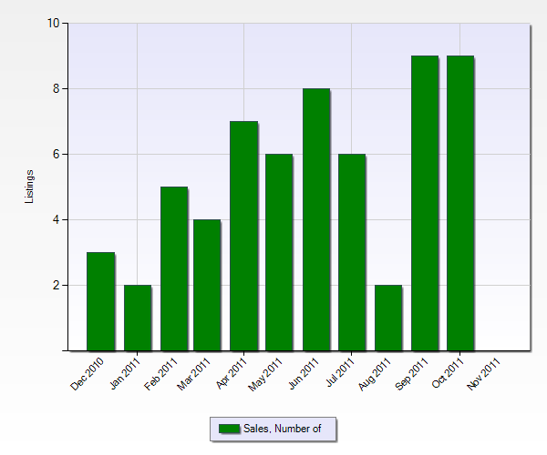 Number of Sales in Rancho Mirage from the Past 12 Months (Chart Below)