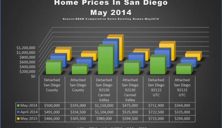 Home Prices in San Diego May 2014