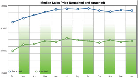 Home Prices in San Diego Jan 2014
