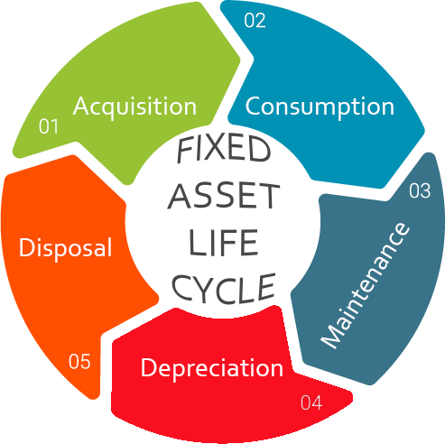fixed-asset-lifecycle