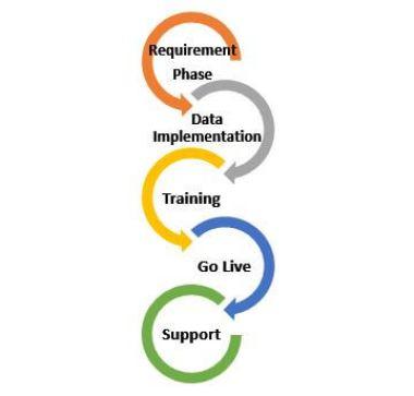 proses implementasi standard pada activo