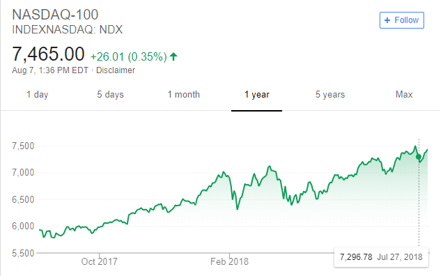 evolution nasdaq un an 2017 2018