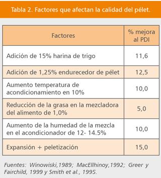 Factores que afectan la calidad del pélet