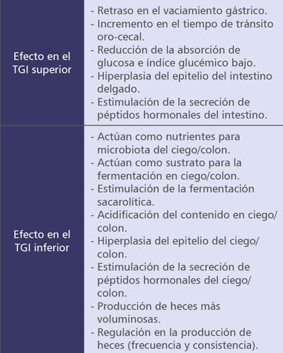 modulacion-del-sistema-digestivos-aves-comerciales-06