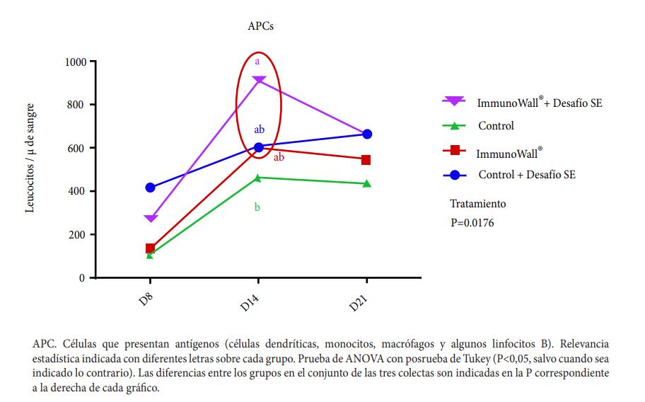 Gráfico 2. Efecto de ImmunoWall® sobre las células que presentan antígenos (APC) de pollos desafiados por Salmonella Enteritidis