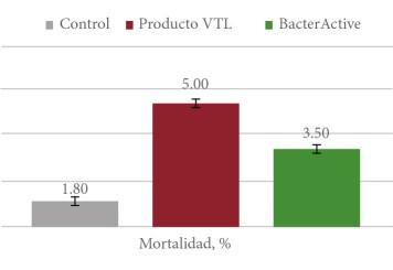 Efecto sobre la mortalidad de los pollos Broiler