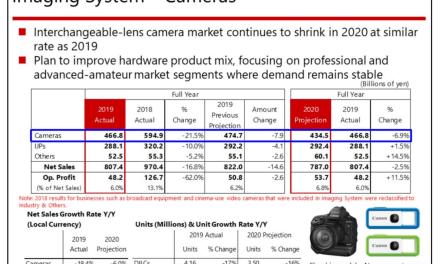 Canon attaque à Sony: «nous visons une part de marché supérieure, même sur le marché des appareils photo sans miroir»