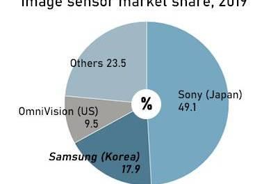 Résultats 2019: Sony détient 49,1% de la part de marché mondiale des capteurs d'images