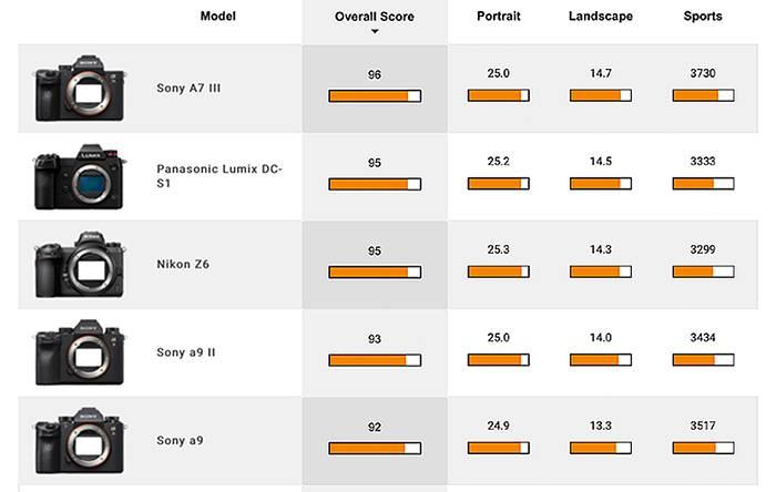 Le capteur Sony A9II testé par DxOmark: «des performances de capteur élevées pour un prix inférieur»