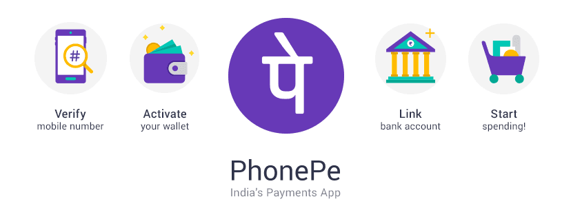 PhonePe App | UPI App in India