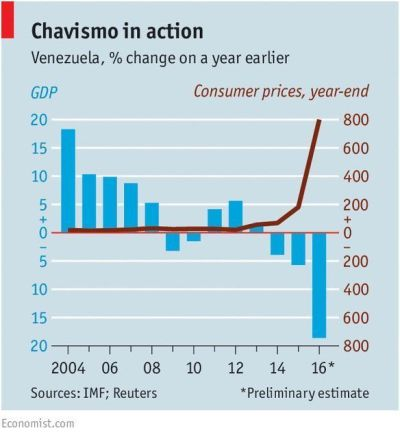 Chavismo en acción
