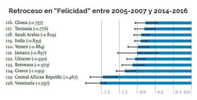 """Venezuela es el país que más ha retrocedido en """"felicidad"""""""