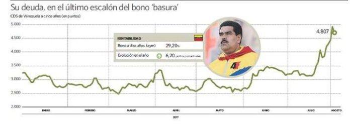 El riesgo de impago de Venezuela es 8 veces superior al de Grecia
