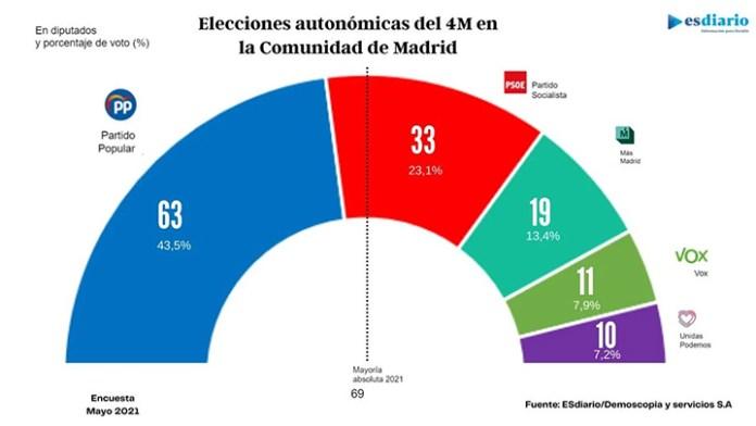 Primer debate electoral antes de la toma de Madrid
