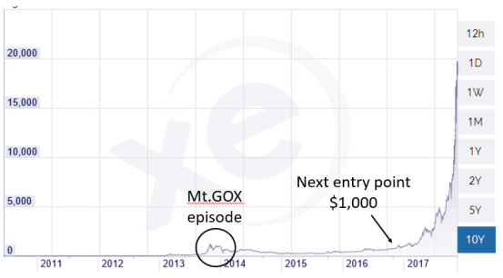 total pricing annotation