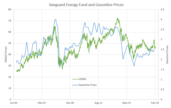 Energy Stock and Gasoline Pump Prices