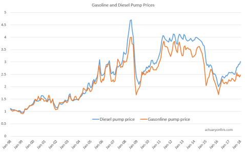 Gasoline and Diesel Prices