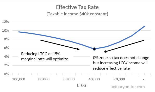 Optimizing retirement tax