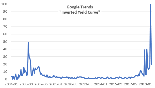 yield curve trend