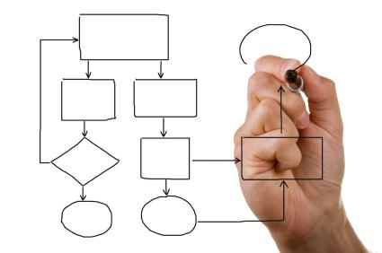 Workflow analysis, product managers