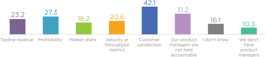 Actuation Consulting - product management accountability