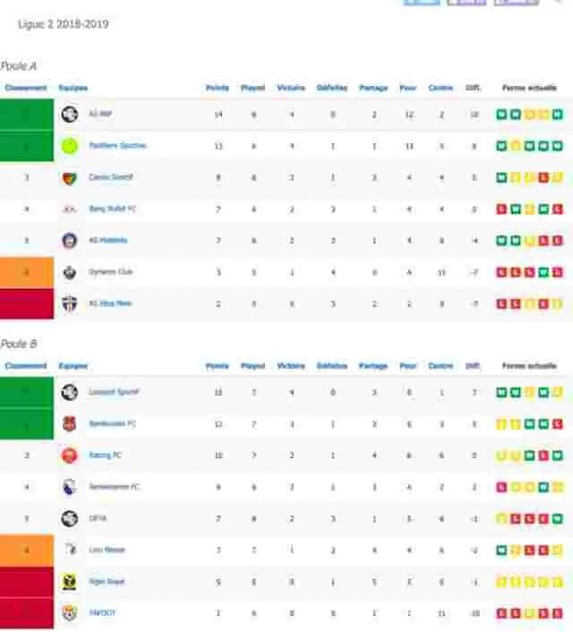 Ligue 2: C'est déjà la mi-saison