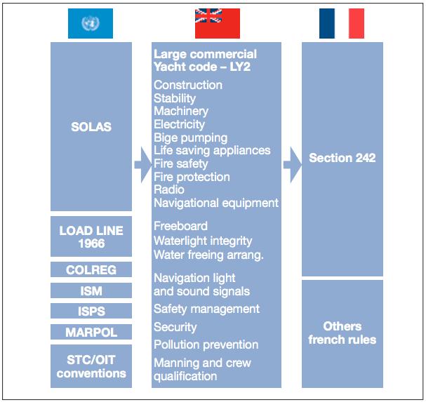 Source : Registre International Français