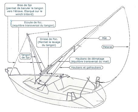Quelques Bricoles Pour Faciliter Votre Vie A Bord De Votre Navire