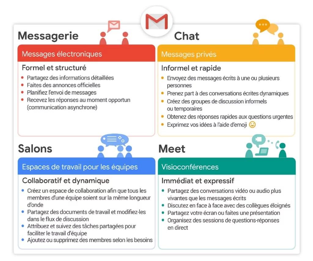 revue du web La nouvelle interface Gmail se déploie progressivement ...