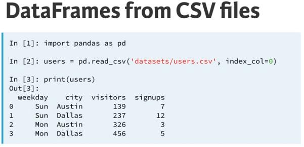 Pandas for beginners: Part -2 Inspecting Pandas dataframes