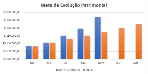 Fechamento de Novembro/2018: + 8,94%