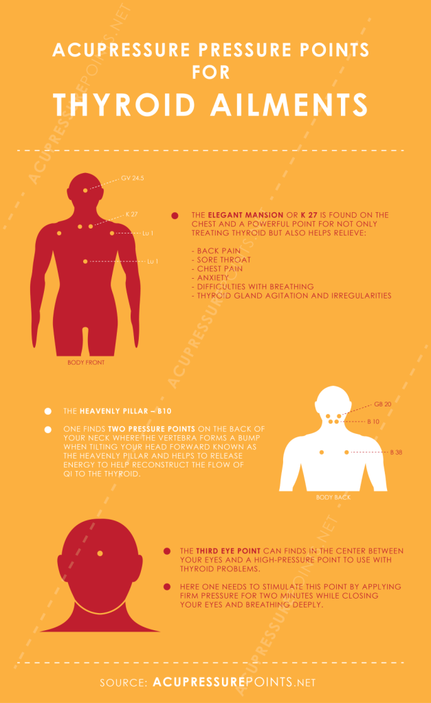 Acupressure Points for Thyroid Infographic