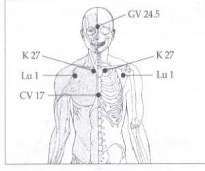 Thyroid Acupressure Points