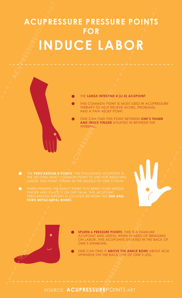 Acupressure Points to Induce Labor Infographic