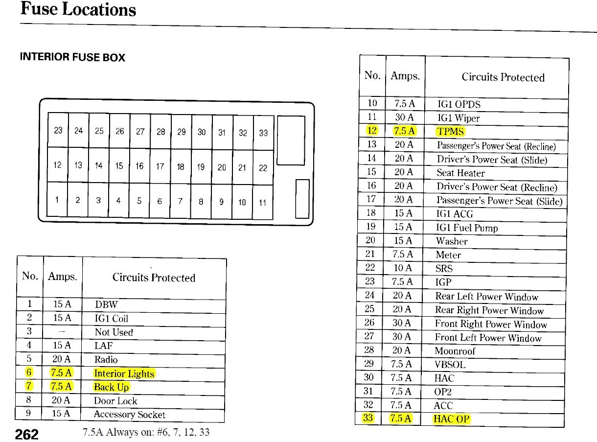 2003 honda accord fuse panal diagram inteior