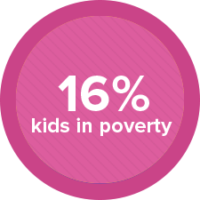 16% kids in poverty