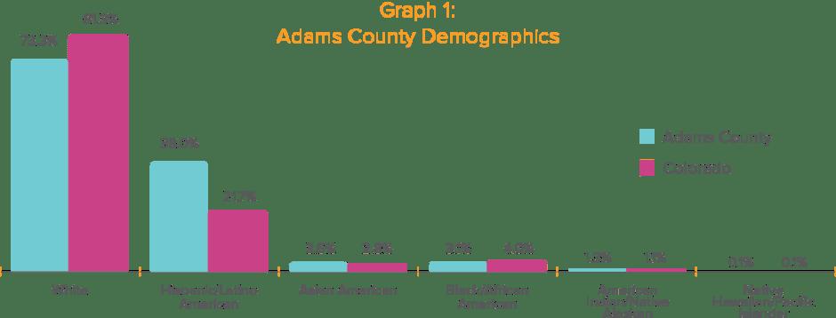 Adams County Demographics