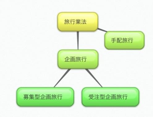 旅行業法と企画旅行の枝分かれチャート図