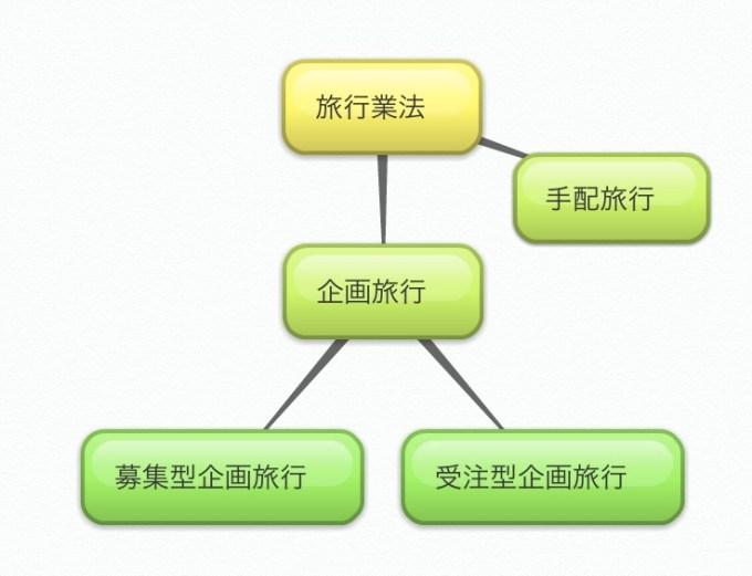 旅行業法にある企画旅行を枝分けチャート図