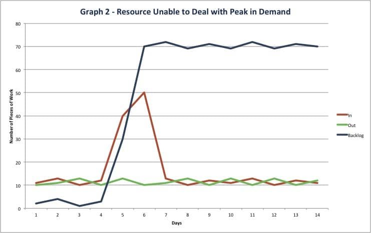 Ad Esse graph - Resource unable to deal with peak in demand