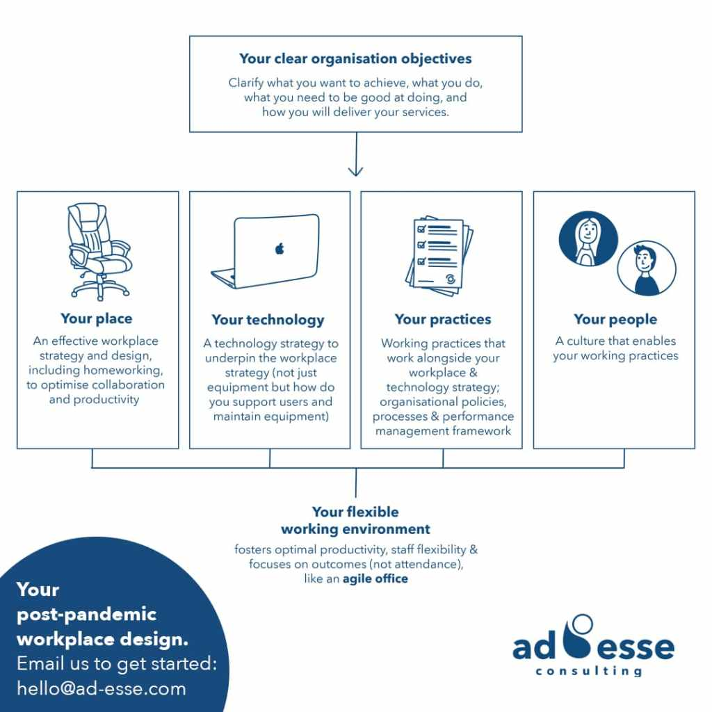 Posst-pandemic workplace design solution by Ad Esse Consulting - Instagram post