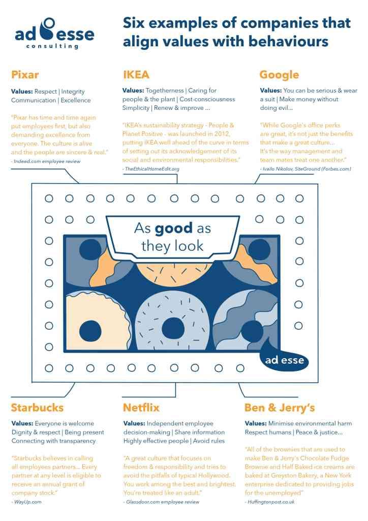 Ad Esse Align Values and behaviour infographic doughnut illustration