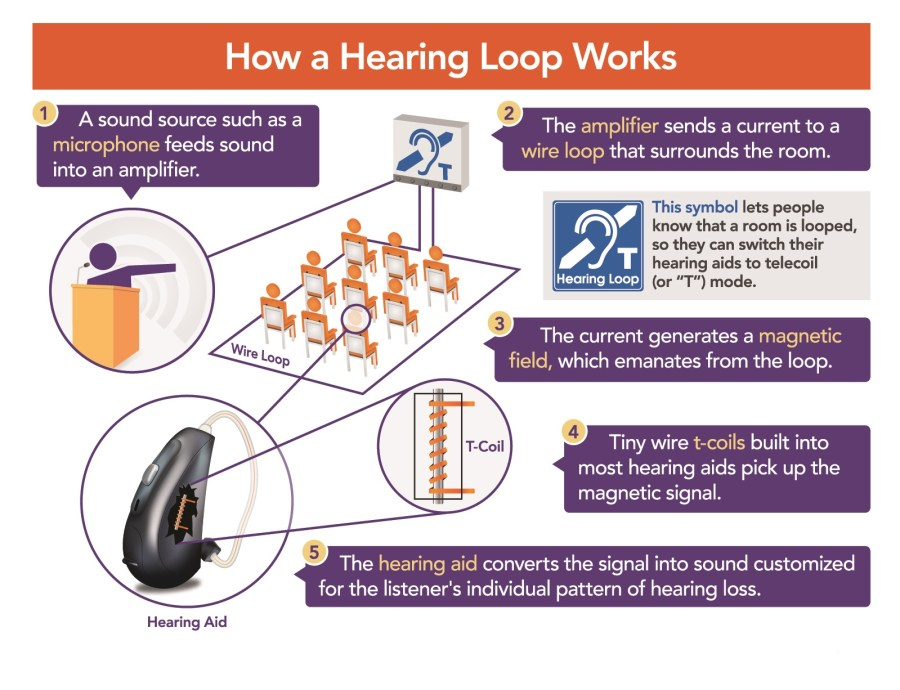 How_a_HearingLoop_Works_OTOjOY-1