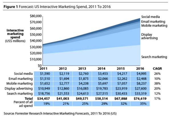 Interactive Marketing Spend to Hit $76.6B in 2016 ...