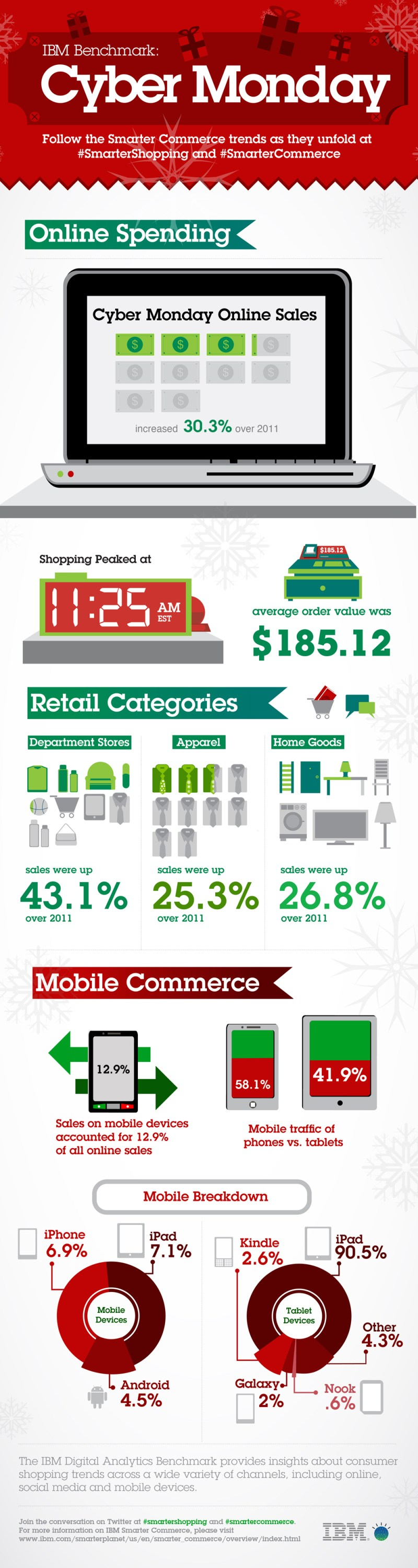 Infographic - Cyber Monday, 2012