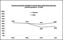 Economic Trend Study